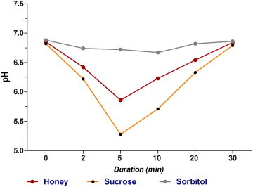Effect of honey in preventing gingivitis and dental caries in patients undergoing orthodontic treatment_Figure1