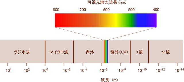 電磁波の波長域