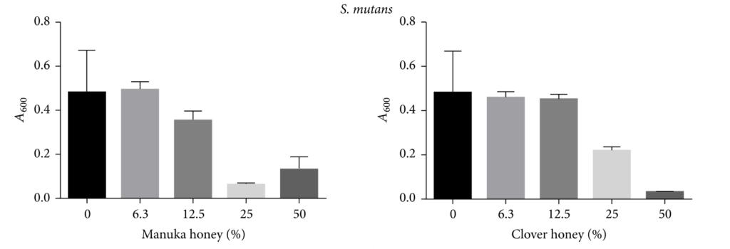 虫歯菌の増殖グラフ