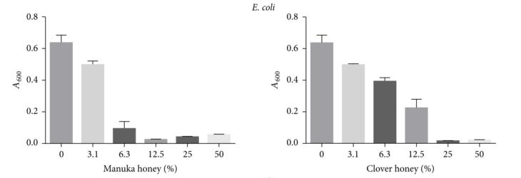 大腸菌の増殖抑止データ