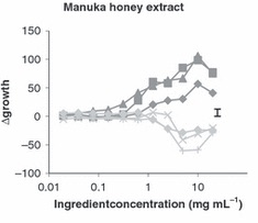 マヌカハニーの善玉菌と悪玉菌への効果グラフ