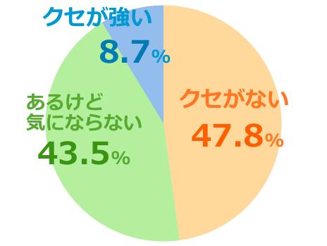 マヌカヘルスMGO400+口コミ評価クセ強弱グラフ