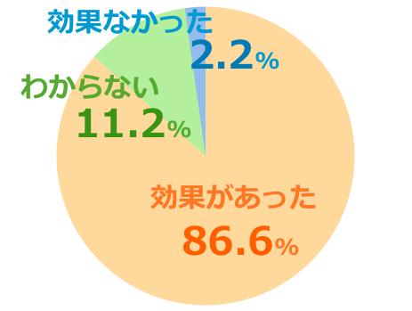マヌカゴールドmgs12+口コミ評価グラフ