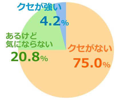 マヌカゴールドmgs12+口コミ評価クセ強弱グラフ