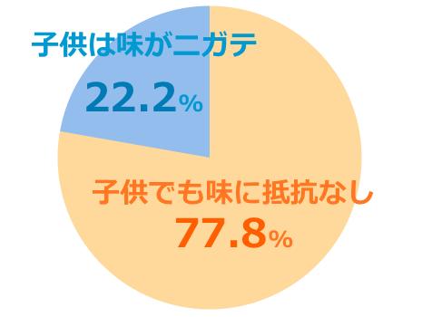 マヌカゴールドmgs12+口コミ評価子供グラフ