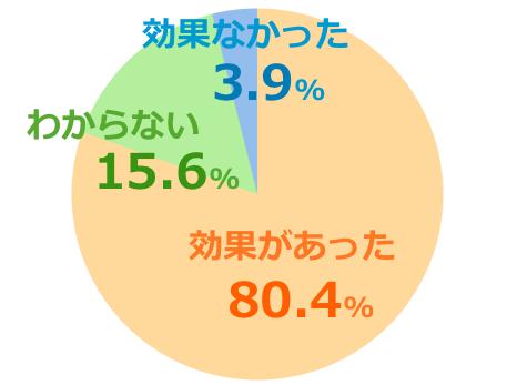 コンビタumf5+口コミ評価グラフ