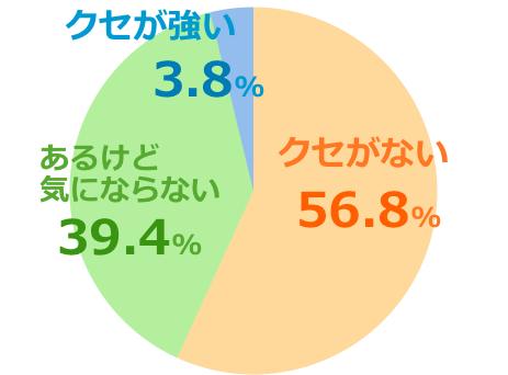 コンビタumf5+口コミ評価クセ強弱グラフ