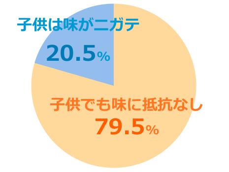 コンビタumf5+口コミ評価子供グラフ