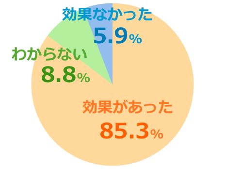 ハニーマザーumf15+口コミ評価グラフ