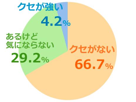 ハニーマザーumf15+口コミ評価クセ強弱グラフ