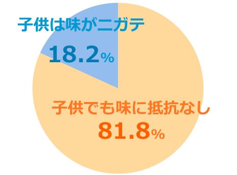 ハニーマザーumf15+口コミ評価子供グラフ