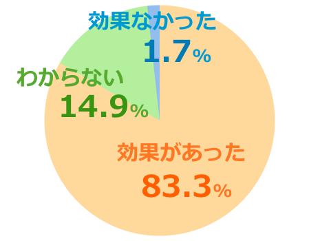 マヌカヘルスMGO400+口コミ評価グラフ