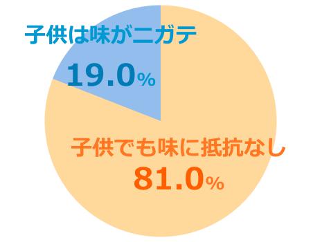 マヌカヘルスMGO400+口コミ評価子供グラフ