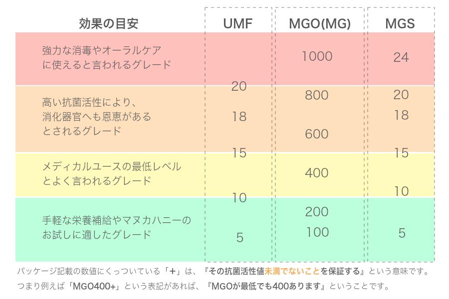 マヌカハニー抗菌活性値と効果の目安表
