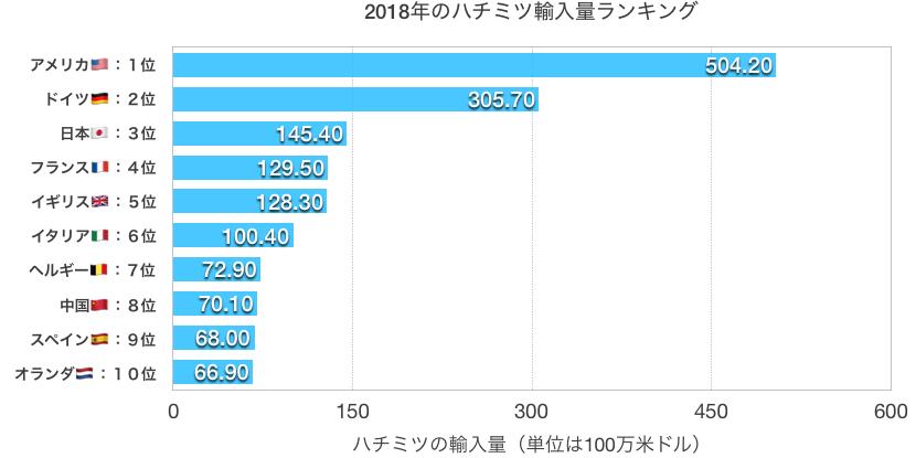 2018年ハチミツ輸入量ランキングトップ10