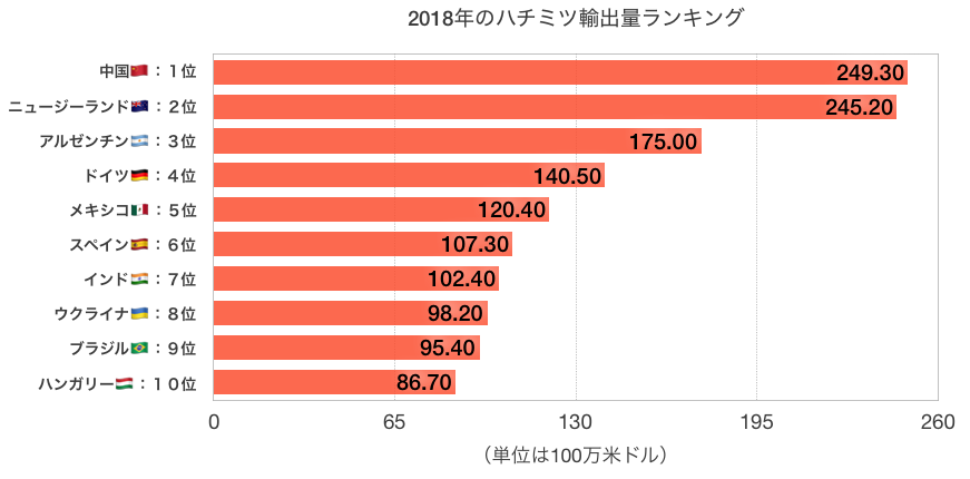 2018年ハチミツ輸出量ランキングトップ10