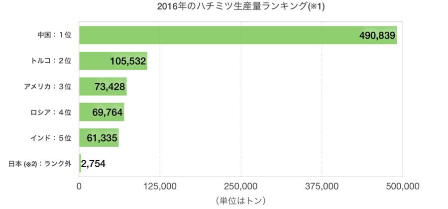 2016年ハチミツ生産量トップ5+日本