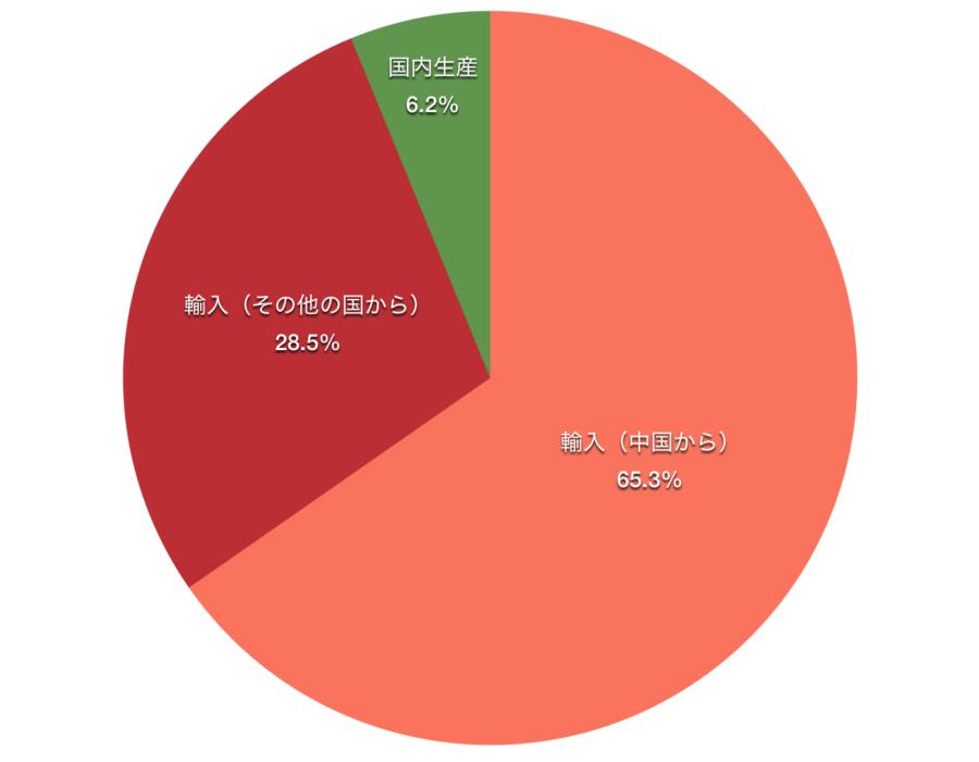 H29 日本のハチミツ自給率