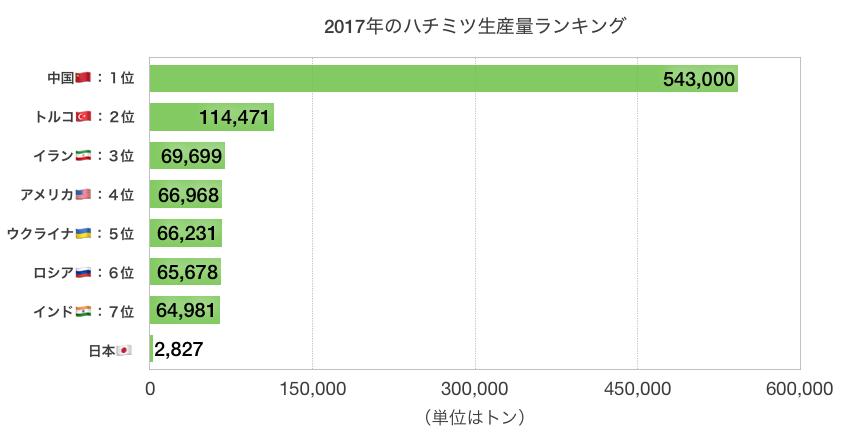 2017年ハチミツ生産量トップ7+日本