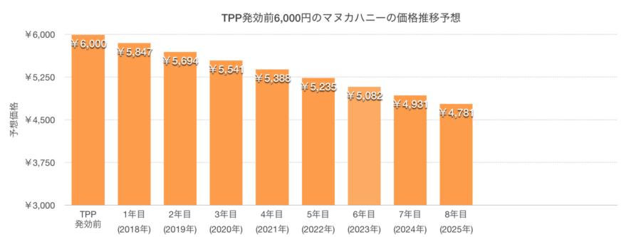 TPP発効後のマヌカハニーの価格推移予想