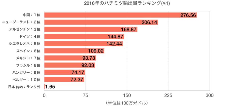 2016年ハチミツ輸出量ランキングトップ10+日本