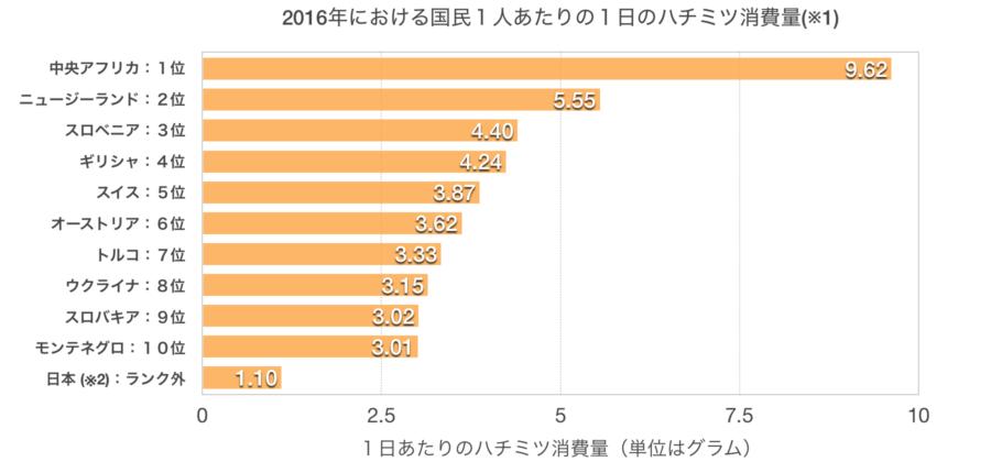 2016年の国民1人あたりの1日のハチミツ消費量ランキングトップ10+日本