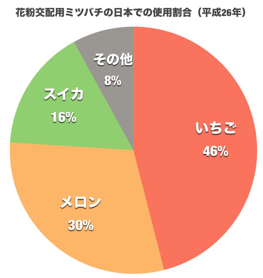 H26年 日本のミツバチ活用状況