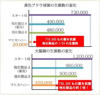マヒカハニーの日本食品分析センターの結果