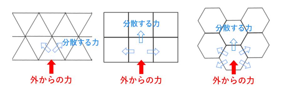 ハニカム構造の強度メリットの解説図