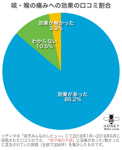 マヌカハニー喉の痛み効果有無グラフ