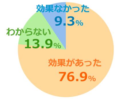 ハニーマザースタンダード口コミ評価グラフ