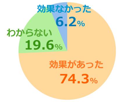ハニーマザーumf10+口コミ評価グラフ
