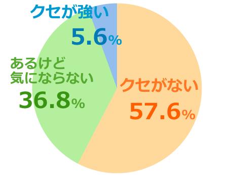ハニーマザーumf10+口コミ評価クセ強弱グラフ