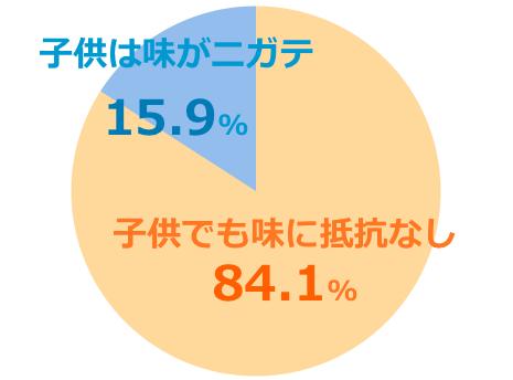 ハニーマザーumf10+口コミ評価子供グラフ