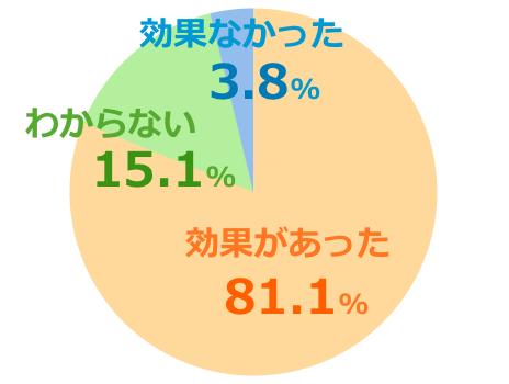 ハニーマザーumf20+口コミ評価グラフ