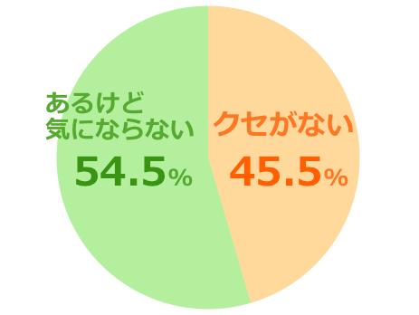 ハニーマザーumf20+口コミ評価クセ強弱グラフ