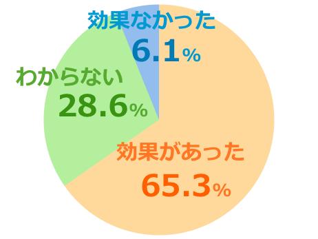 ハニーマザーumf5+口コミ評価グラフ