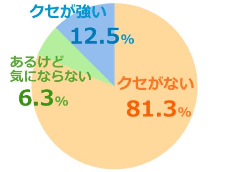 ハニーマザーumf5+口コミ評価クセ強弱グラフ