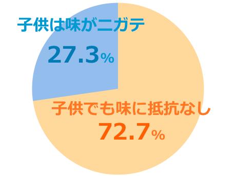 ハニーマザーumf5+口コミ評価子供グラフ