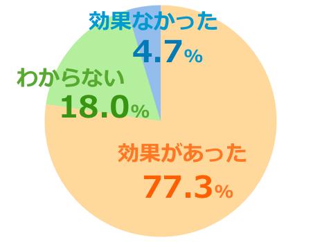 ハニーバレーumf10+口コミ評価グラフ