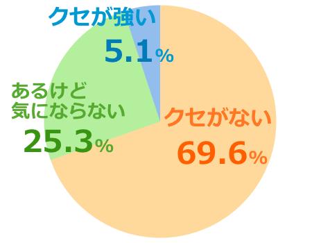 ハニーバレーumf10+口コミ評価クセ強弱グラフ