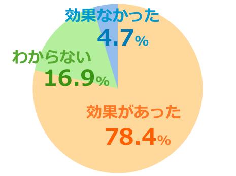 ハニーバレーumf15+口コミ評価グラフ