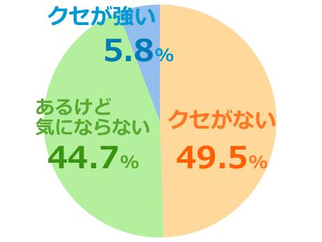 ハニーバレーumf15+口コミ評価クセ強弱グラフ