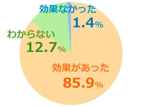 ハニーバレーumf20+口コミ評価グラフ