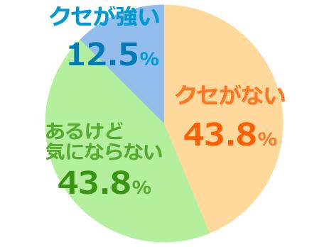 ハニーバレーumf20+口コミ評価クセ強弱グラフ