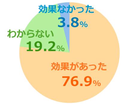 ハニーバレーumf5+口コミ評価グラフ