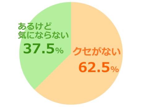 ハニーバレーumf5+口コミ評価クセ強弱グラフ