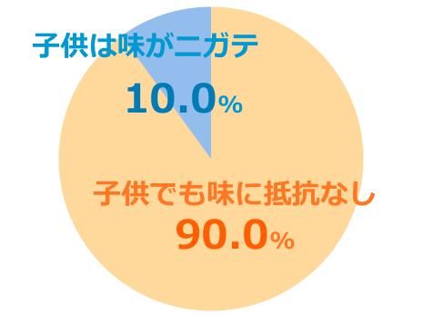 ハニーバレーumf5+口コミ評価子供グラフ