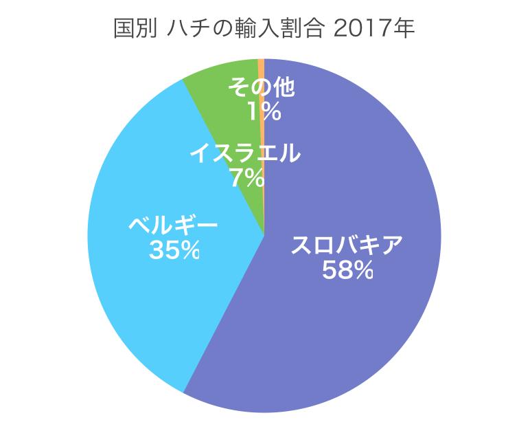 ハチの輸入先割合(2017)