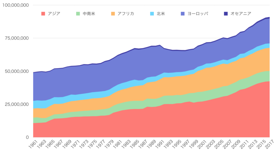 蜂群数地域別推移グラフ